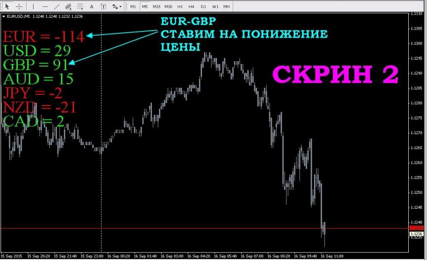 Во сколько открываются торги на бирже валют 1