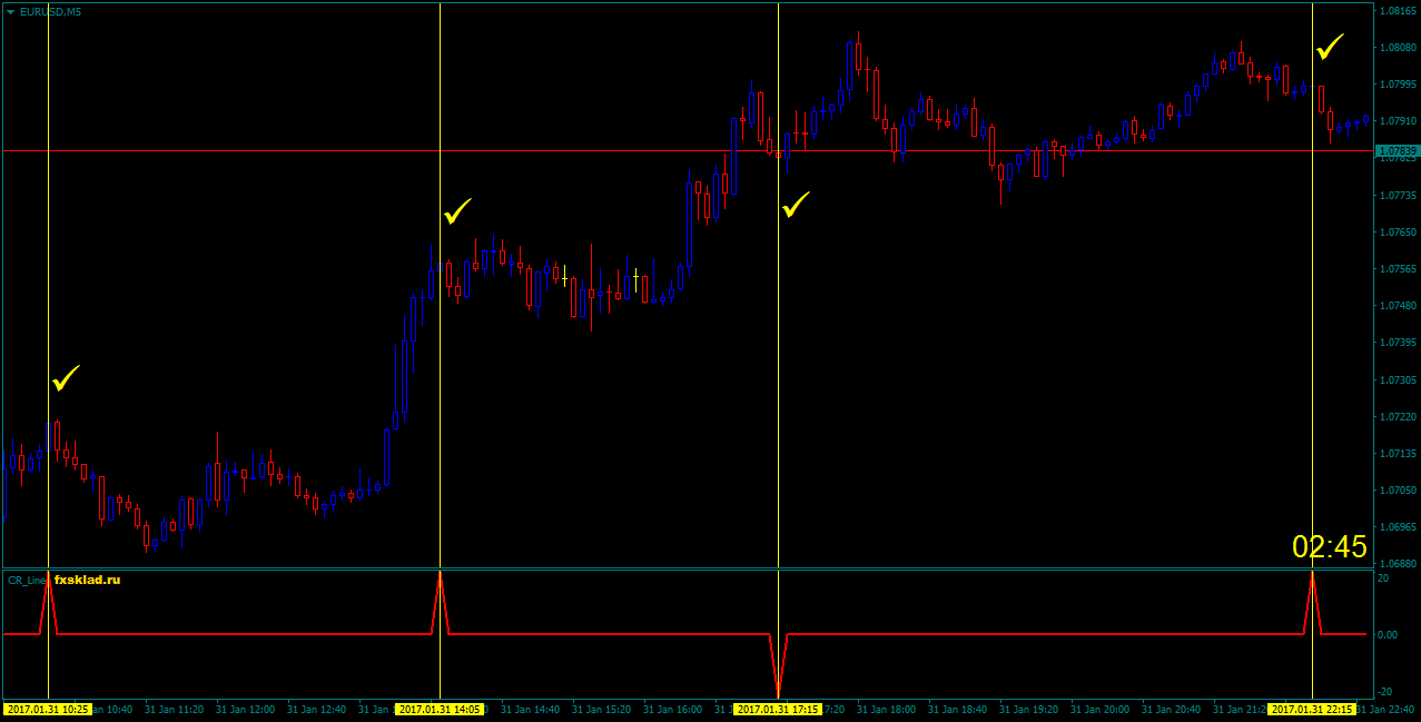 Индикатор торговли на 3 свечу бинарные опционы стратегия форекс по направлению тренда