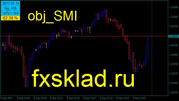 индикатор SMI.
