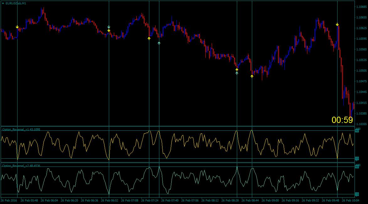 Индикаторы для мт5 для бинарных опционов-3