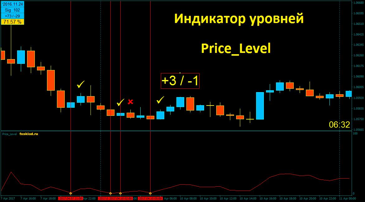 Price_Level 1.