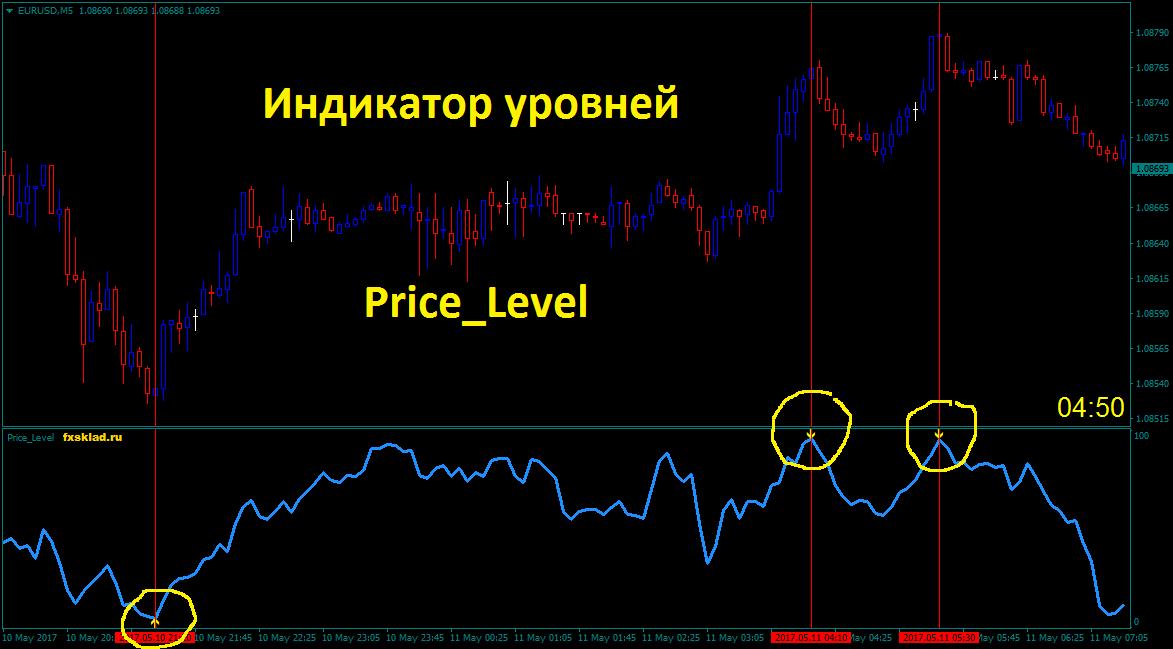 Price_Level.