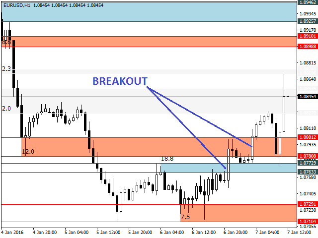 resistance-and-support-zones-screen-9874.